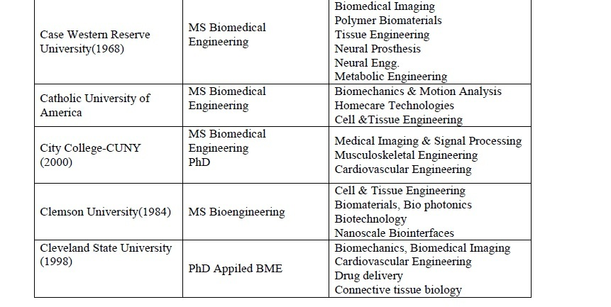 Biomedical Science list of university subjects