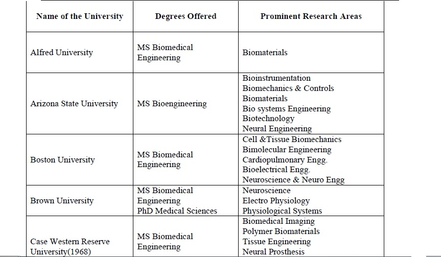 Biomedical Engineering list of careers for college