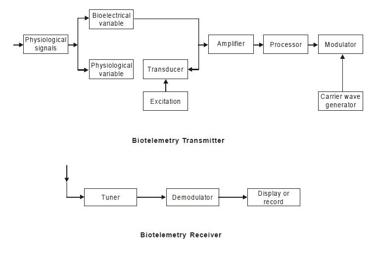 short note on biotelemetry system latest biomedical. Black Bedroom Furniture Sets. Home Design Ideas